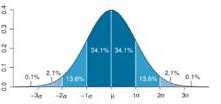Bell curve distribution of IQ scores
